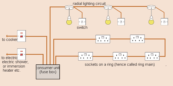 Example Of Wiring Diagram For House : How to wire a house for dummies electric long straights